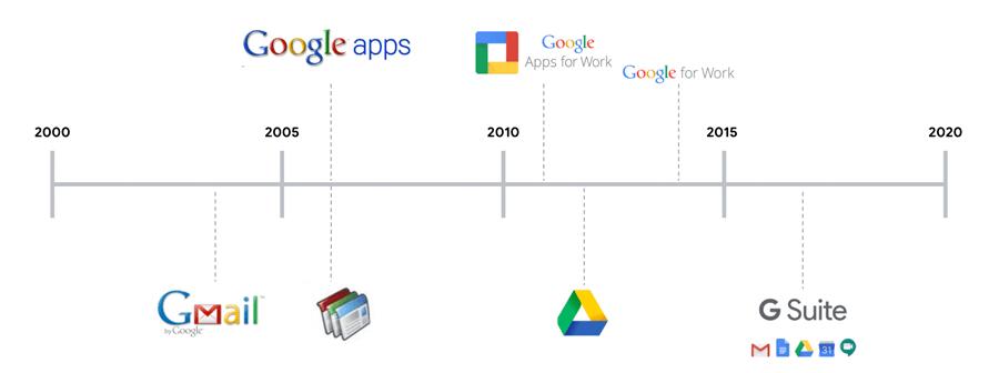actualización g suite a Google Workspace
